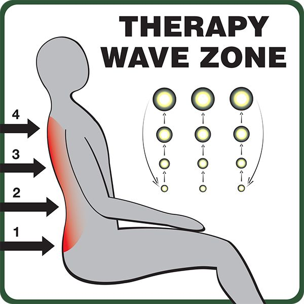 wave therapy zone